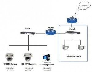 1338123871_385263021_3-COMPUTER-NETWORKING-CCTV-IP-CAMERA-INSTALLATION-ELECTRONIC-REPAIR-Other-Services